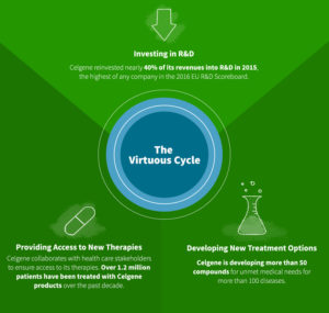 Celgene investing in R&D