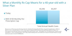 What a Monthly Rx Cap Means for an Average 40-year-old with a Silver Plan