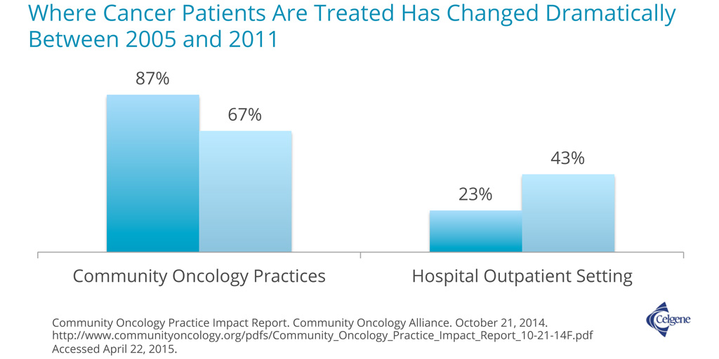 Where Cancer Patients Are Treated Has Changed Dramatically Between 2005 and 2011