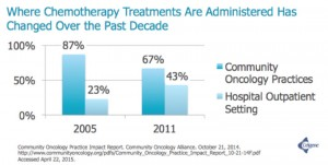 Where Chemo Is Administered Has Changed