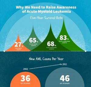 Why We Need to Raise Awareness of Acute Myeloid Leukemia