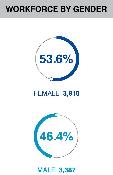 Celgene workforce in 2017