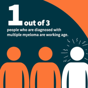 1 out 3 people who are diagnosed with multiple myeloma are working age.