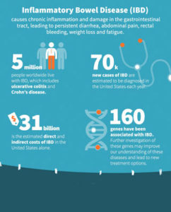 """To learn why researchers must continue to explore new treatment options for IBD, read the """"World IBD Day: Current Treatments for IBD Not Meeting Patient Needs"""" infographic."""