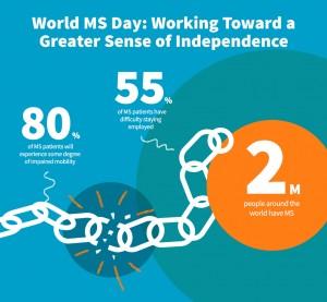 World MS Day 2016
