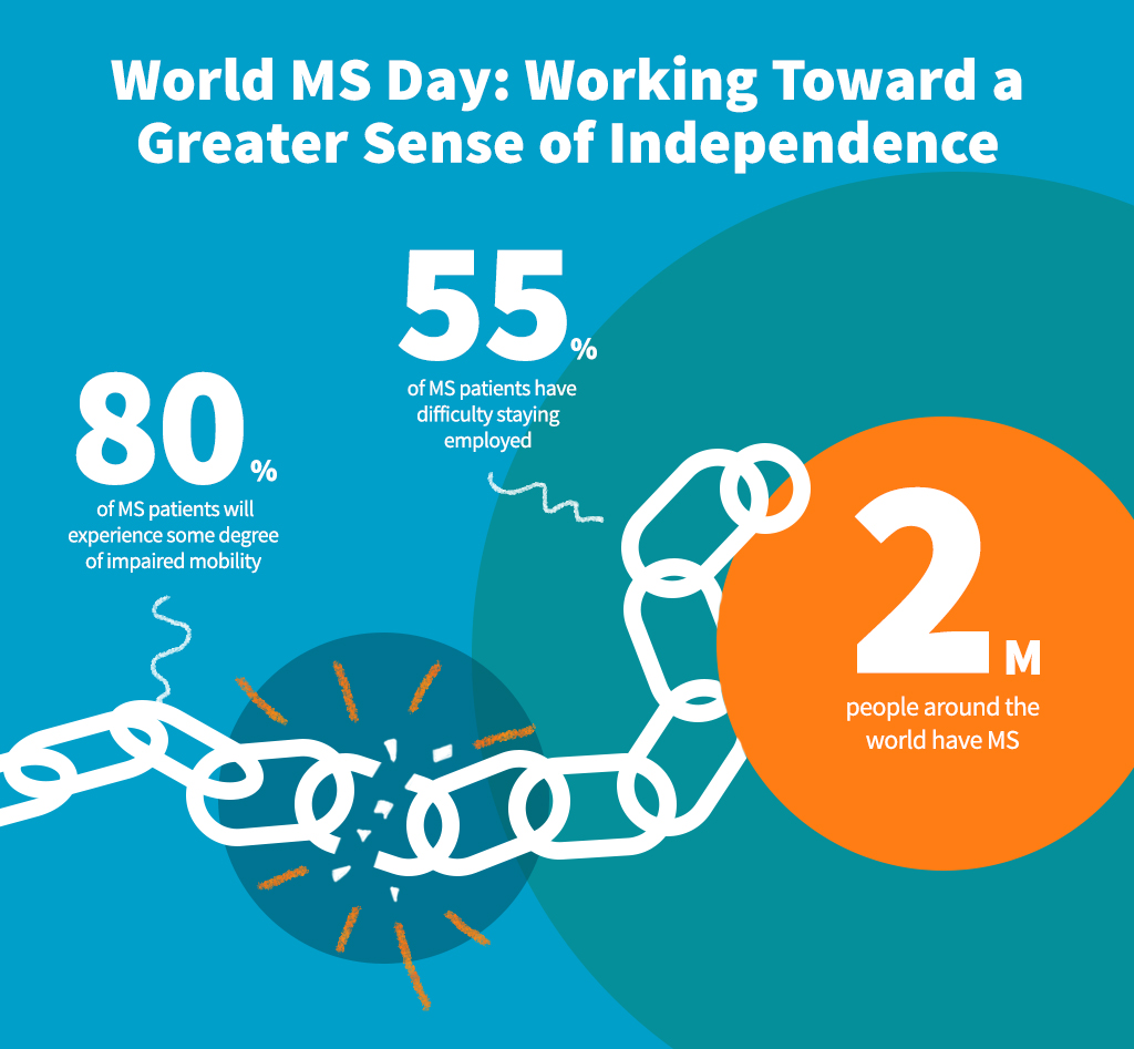 world ms day: toward a greater sense of independence - celgene