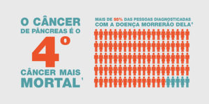 Celgene Brazil World Pancreatic Cancer Day