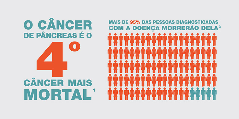 Celgene Brazil designed and distributed flyers that highlighted the burden of pancreatic cancer during World Pancreatic Cancer Day 2016.
